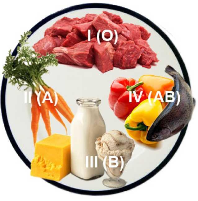 диета для похудение первой группы крови